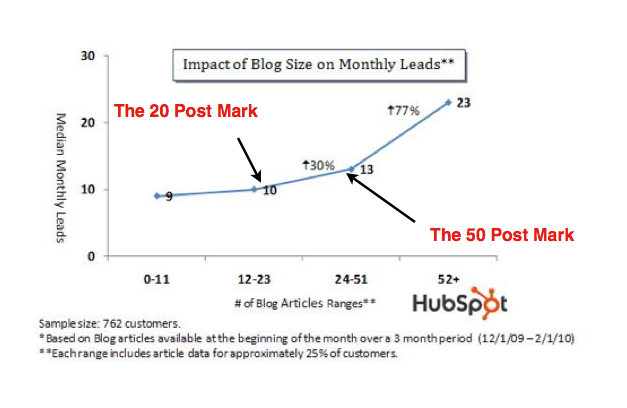 Hubspot-How Often To Blog